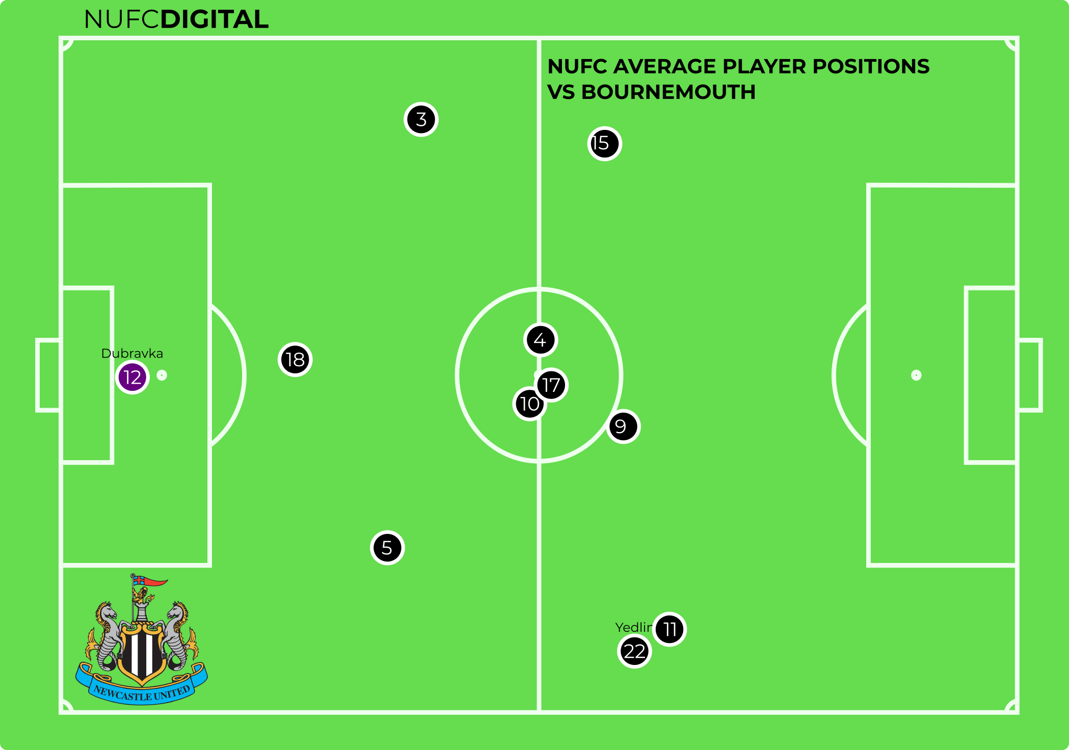Average Player Positions - vs Bournemouth
