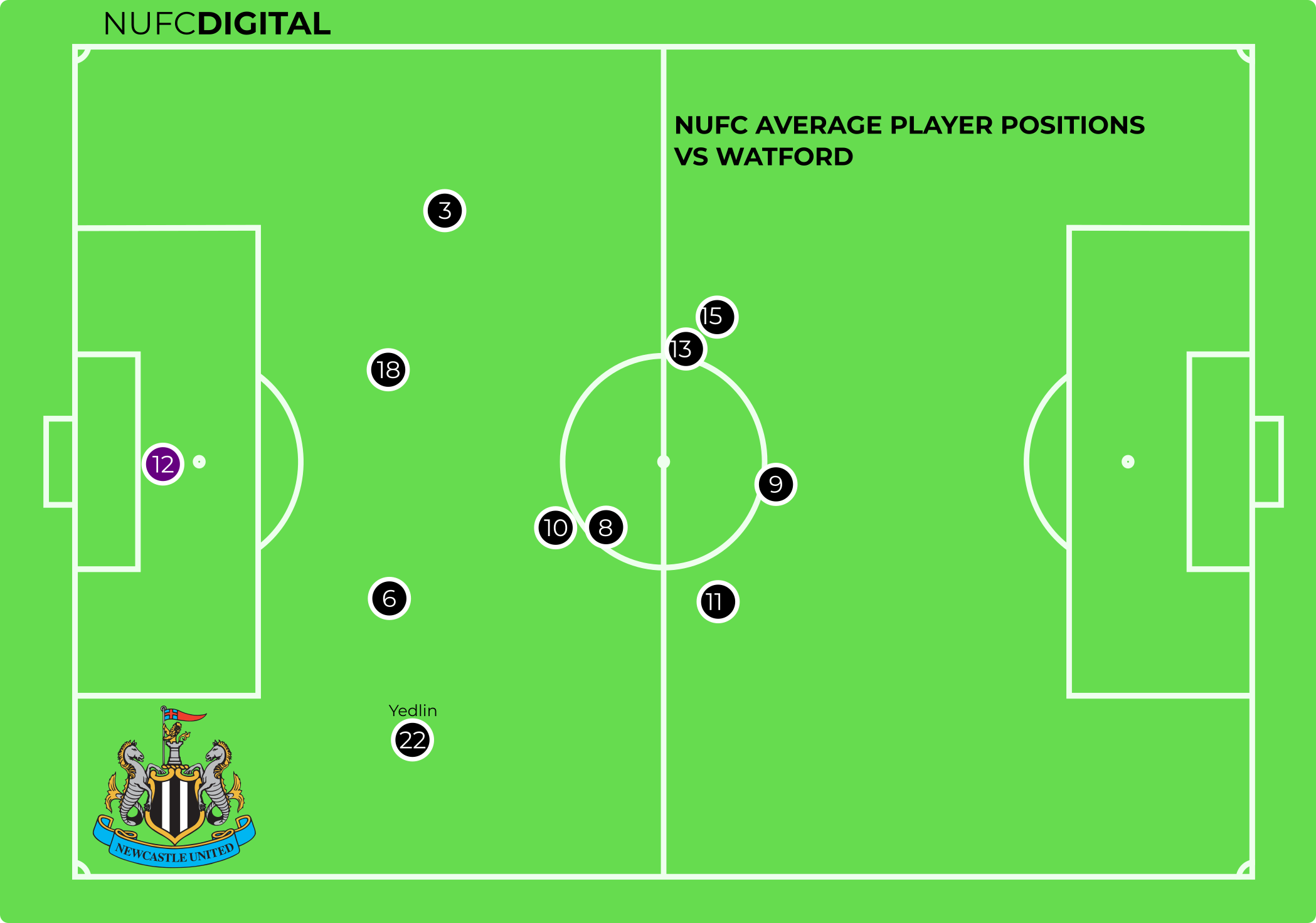 Average Player Positions - vs Watford